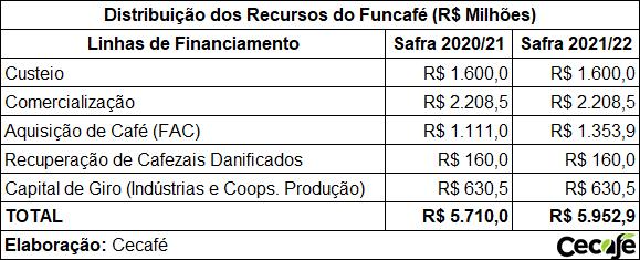 Distribuição de Recursos do Funcafé